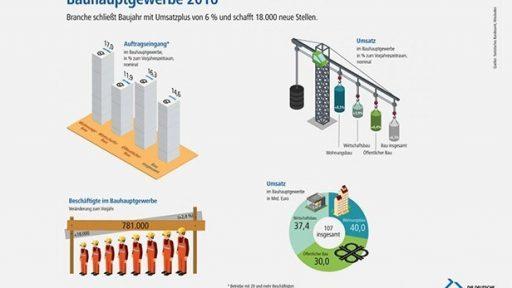 Grafik Bauhauptgewerbe 2016