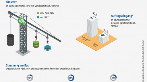 Bauhauptgewerbe im April 2017