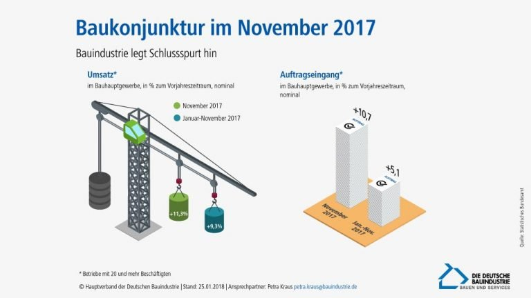 Bauhauptgewerbe im November 2017