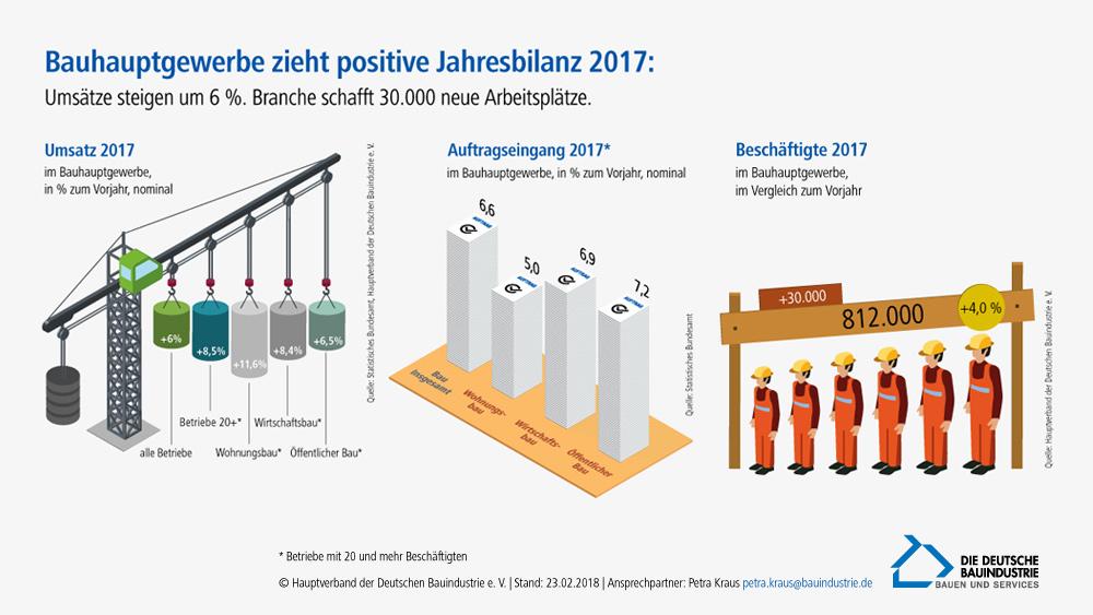 Bauhauptgewerbe zieht positive Jahresbilanz 2017
