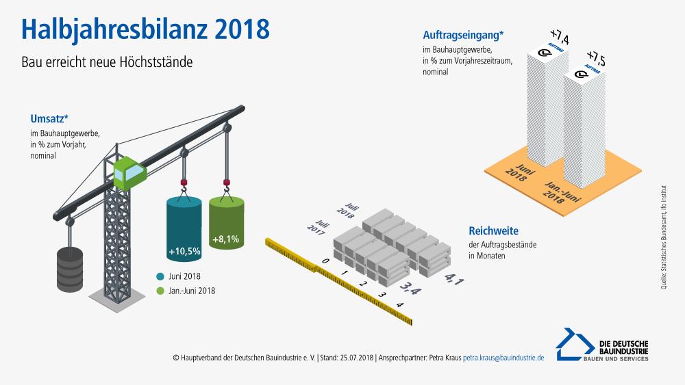 Grafik Bauhauptgewerbe Halbjahresbilanz 2018