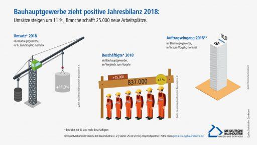 Grafik Bauhauptgewerbe Jahresbilanz 2018