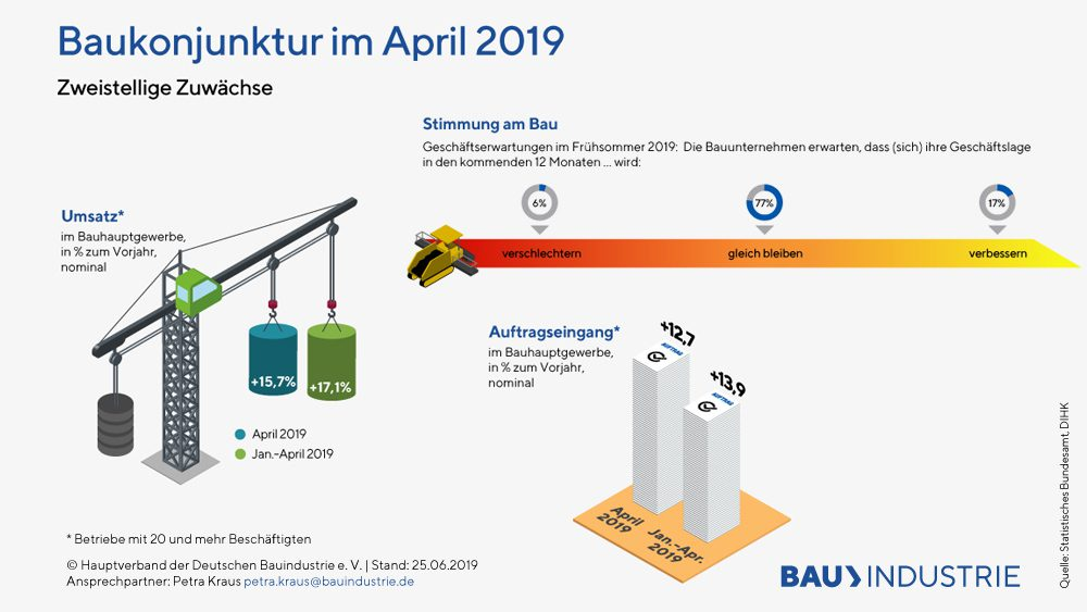 Illustration Baukonjunktur im April 2019