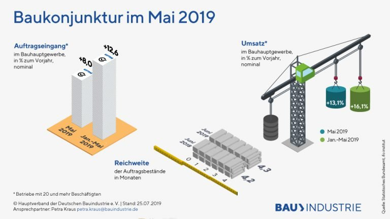 2019 07 Bauhauptgewerbe