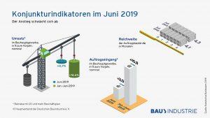 Auftragseingang im Bauhauptgewerbe 06/2019