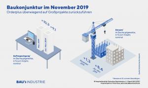 Konjunkturindikatoren 11/2019