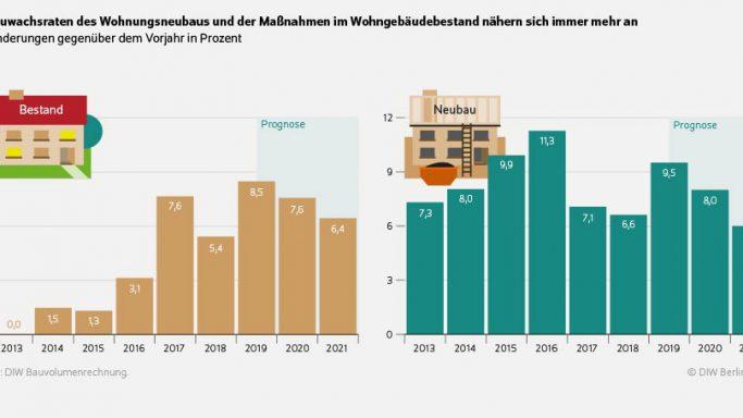 Die Bauwirtschaft wächst: DIW Wochenbericht 1 & 2 2020